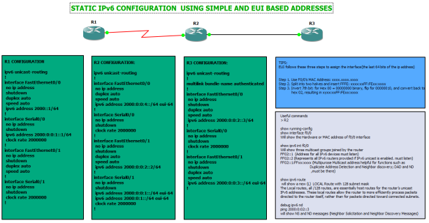 Static IPv6 Configuration Using Simple and EUI based addresses